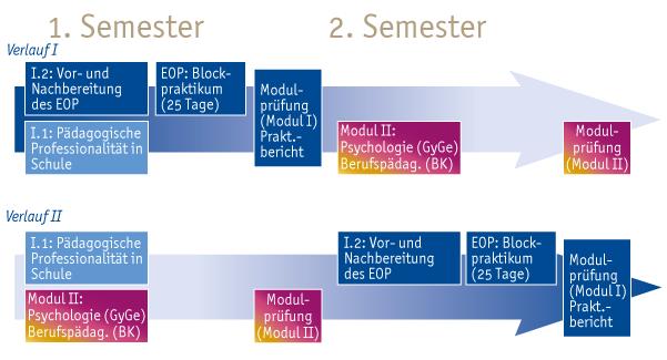 """Der Teilstudiengang Bildungswissenschaften sieht zwei alternative Studienverläufe bezüglich des Eignungs- und Orientierungspraktikums (EOP) vor. Verlauf eins umfasst im ersten Semester die Vorlesung """"I.1: Pädagogische Professionalität in schulischen Handlungsfeldern"""" und das EOP in Form einer vorbereitenden Veranstaltung """"I.2: Vor- und Nachbereitung des EOP"""" sowie eines Blockpraktikums (25 Tage) in der direkt darauffolgenden vorlesungsfreien Zeit. Das Modul I schließt mit der Modulprüfung (Praktikumsbericht) nach dem ersten Semester ab. Im zweiten Semester finden die Veranstaltungen aus Modul II """"Psychologie"""" (GyGe) oder """"Berufspädagogik"""" (BK) statt. Die Modulprüfung zu Modul II erfolgt nach dem zweiten Semester. Verlauf zwei sieht für das ersten Semester die Vorlesung """"I.1: Pädagogische Professionalität in schulischen Handlungsfeldern"""" sowie die Veranstaltungen aus Modul II """"Psychologie"""" (GyGe) oder """"Berufspädagogik"""" vor. Die Modulprüfung zu Modul II erfolgt nach dem ersten Semester. Im zweiten Semester findet das EOP in Form einer vorbereitenden Veranstaltung """"I.2: Vor- und Nachbereitung des EOP"""" sowie eines Blockpraktikums (25 Tage) in der direkt darauffolgenden vorlesungsfreien Zeit statt. Das Modul I schließt mit der Modulprüfung (Praktikumsbericht) nach dem zweiten Semester ab."""