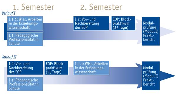 """Der Teilstudiengang Bildungswissenschaften sieht zwei alternative Studienverläufe bezüglich des Eignungs- und Orientierungspraktikums (EOP) vor. Verlauf eins umfasst im ersten Semester die Vorlesung """"I.1: Pädagogische Professionalität in schulischen Handlungsfeldern"""" und die Veranstaltung """"I.1.1: Wissenschaftlich Arbeiten in der Erziehungswissenschaft"""". Im zweiten Semester findet EOP in Form einer vorbereitenden Veranstaltung """"I.2: Vor- und Nachbereitung des EOP"""" sowie eines Blockpraktikums (25 Tage) in der direkt darauffolgenden vorlesungsfreien Zeit statt. Das Modul schließt mit der Modulprüfung (Praktikumsbericht) nach dem zweiten Semester ab. Verlauf zwei umfasst im ersten Semester die Vorlesung """"I.1: Pädagogische Professionalität in schulischen Handlungsfeldern"""" sowie das EOP in Form einer vorbereitenden Veranstaltung """"I.2: Vor- und Nachbereitung des EOP"""" sowie eines Blockpraktikums (25 Tage) in der direkt darauffolgenden vorlesungsfreien Zeit. Im zweiten Semester findet die Veranstaltung """"I.1.1: Wissenschaftlich Arbeiten in der Erziehungswissenschaft"""" statt. Das Modul schließt mit der Modulprüfung (Praktikumsbericht) nach dem zweiten Semester ab."""